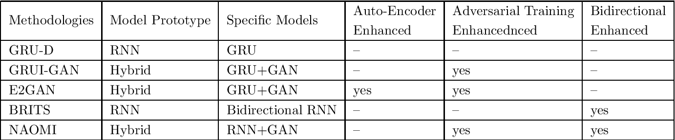 Figure 3 for Time Series Data Imputation: A Survey on Deep Learning Approaches