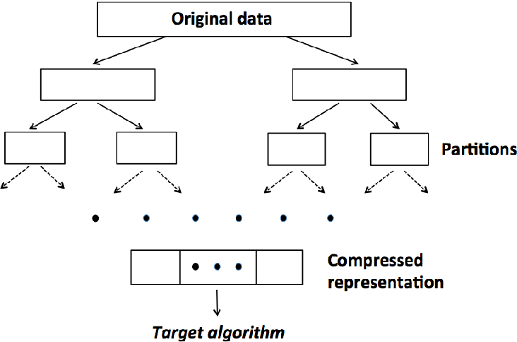 Figure 1 for $DC^2$: A Divide-and-conquer Algorithm for Large-scale Kernel Learning with Application to Clustering