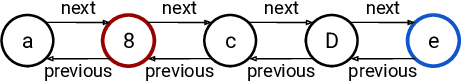 Figure 1 for Improving the Long-Range Performance of Gated Graph Neural Networks