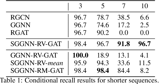Figure 2 for Improving the Long-Range Performance of Gated Graph Neural Networks