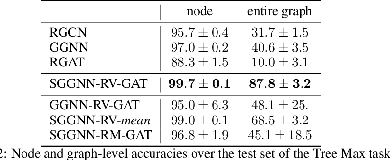 Figure 4 for Improving the Long-Range Performance of Gated Graph Neural Networks