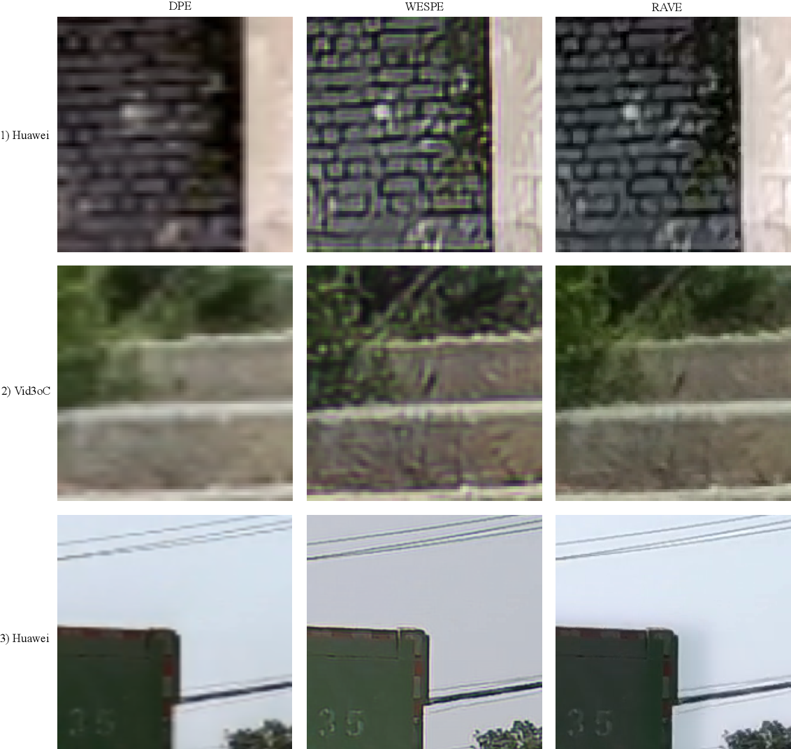 Figure 3 for An Efficient Recurrent Adversarial Framework for Unsupervised Real-Time Video Enhancement