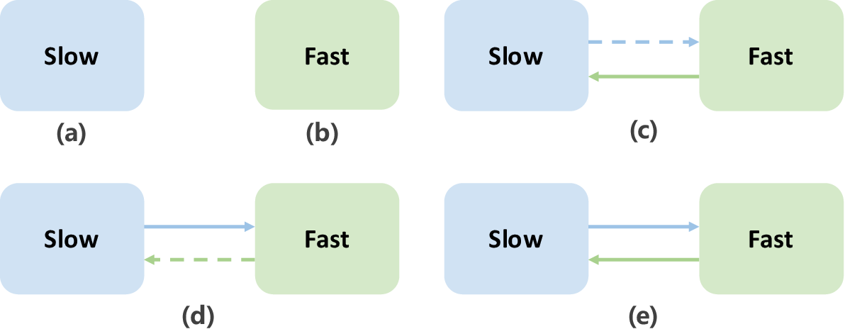Figure 1 for MC$^2$-SF: Slow-Fast Learning for Mobile-Cloud Collaborative Recommendation
