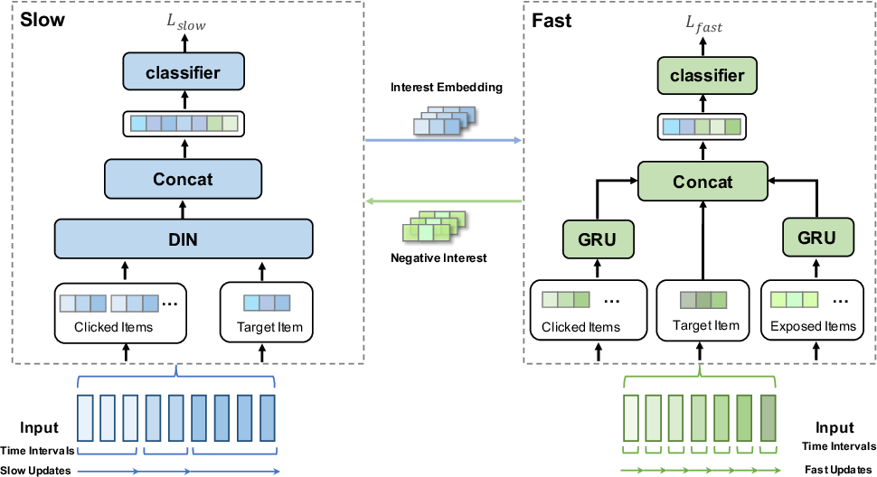 Figure 3 for MC$^2$-SF: Slow-Fast Learning for Mobile-Cloud Collaborative Recommendation