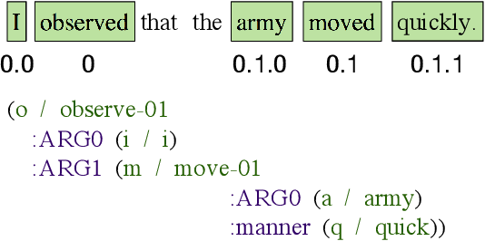 Figure 3 for Matching Natural Language Sentences with Hierarchical Sentence Factorization