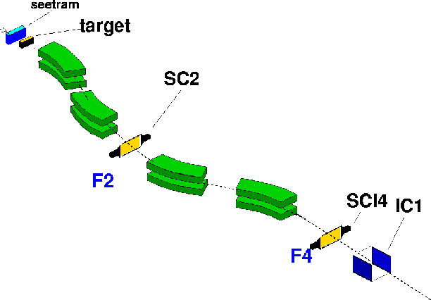 Figure 3: Layout of the FRS with its standard detection equipment: the secondary electron detector (seetram), the two plastic scintillators (SC2 and SCI4) placed at the intermediate F2 and final F4 image planes, and the ionization chamber IC1 at the exit.