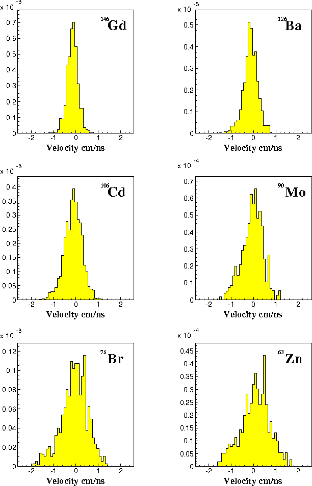 Figure 4: Velocity distributions of different nuclide produced in 238U+Ti at 1 A GeV measured with the fragment separator (velocities are given in the frame of the projectile).