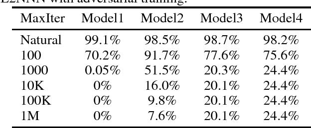 Figure 2 for L2-Nonexpansive Neural Networks