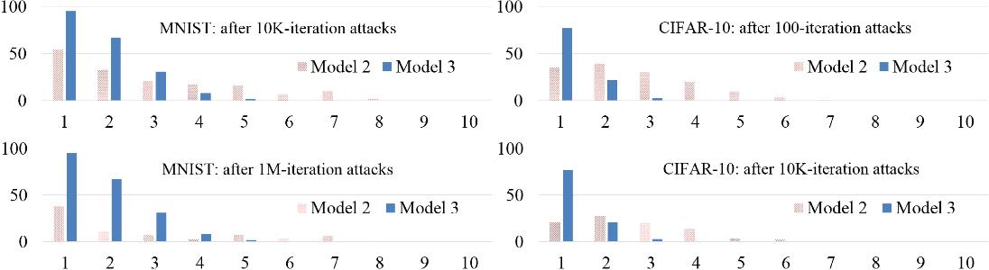 Figure 4 for L2-Nonexpansive Neural Networks