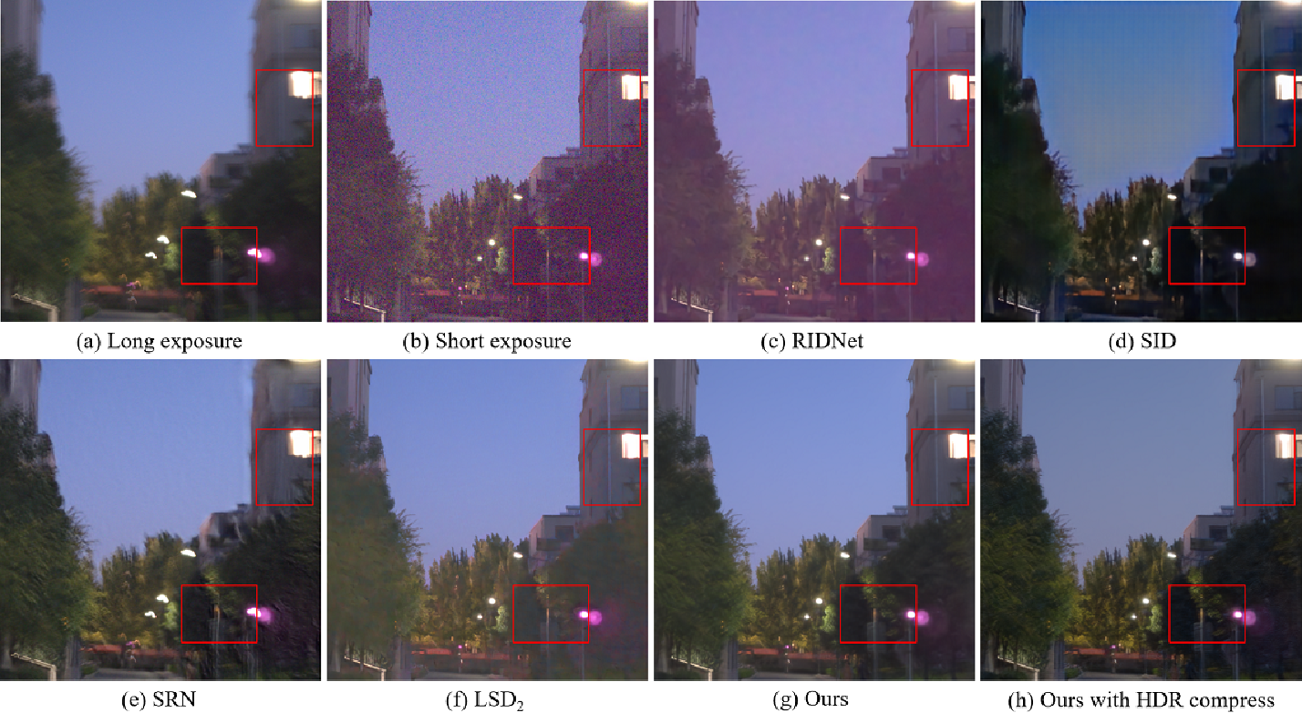 Figure 4 for Low-light Image Restoration with Short- and Long-exposure Raw Pairs