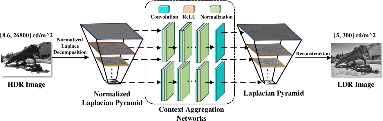 Figure 2 for Perceptually Optimized Deep High-Dynamic-Range Image Tone Mapping