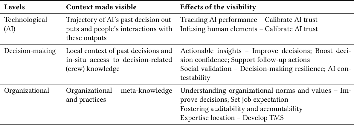 Figure 2 for Expanding Explainability: Towards Social Transparency in AI systems