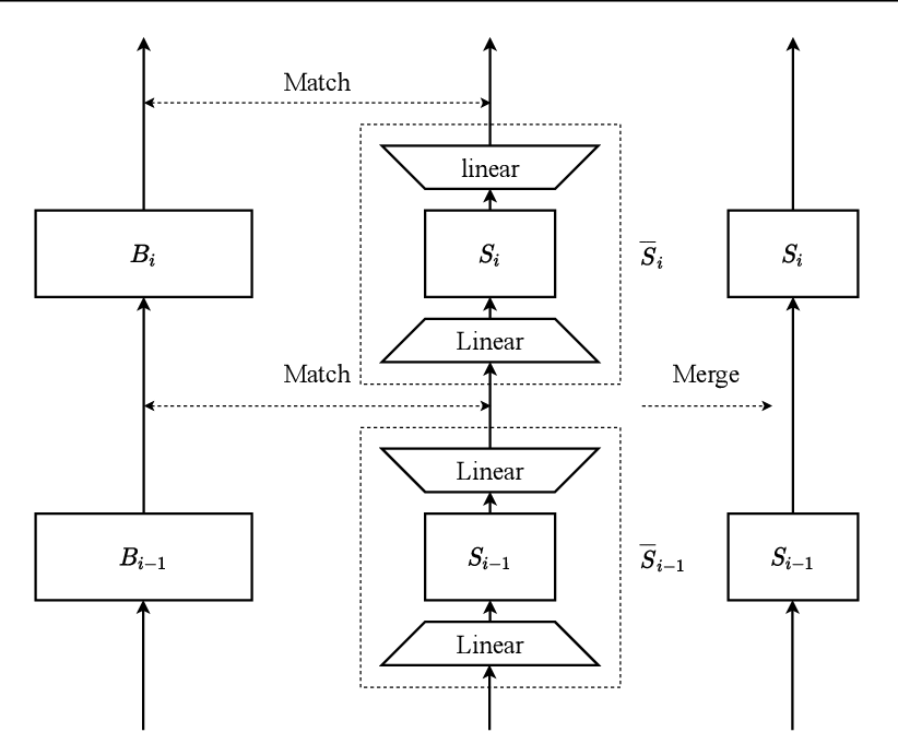 Figure 1 for Go Wide, Then Narrow: Efficient Training of Deep Thin Networks
