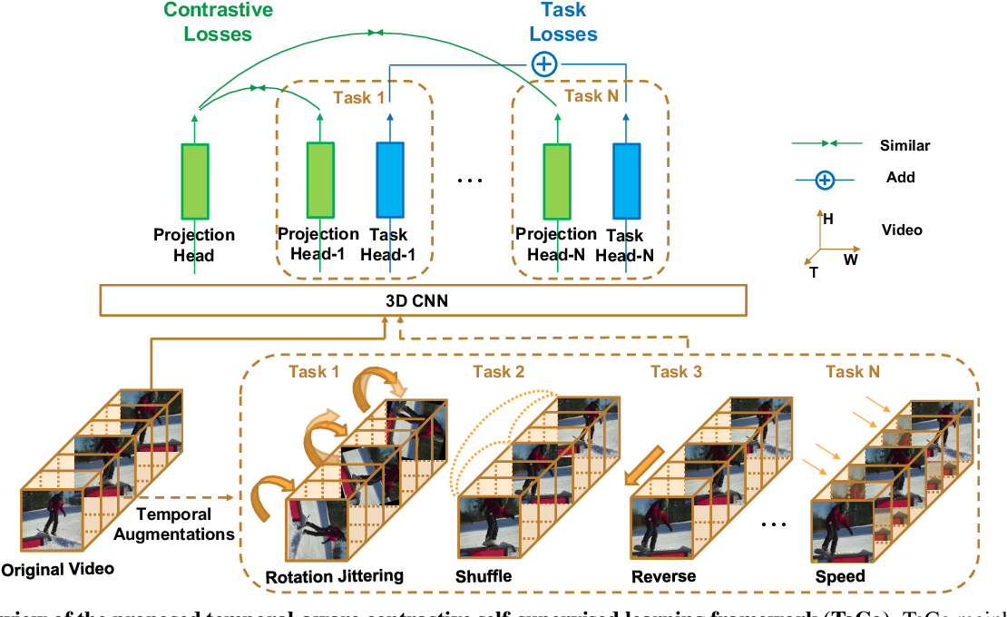 Figure 3 for Can Temporal Information Help with Contrastive Self-Supervised Learning?