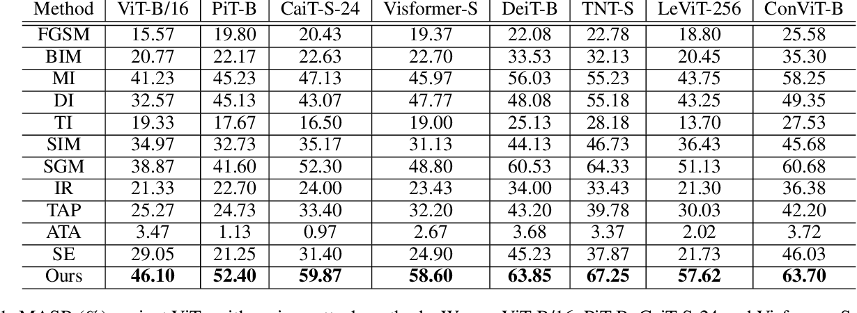 Figure 2 for Towards Transferable Adversarial Attacks on Vision Transformers