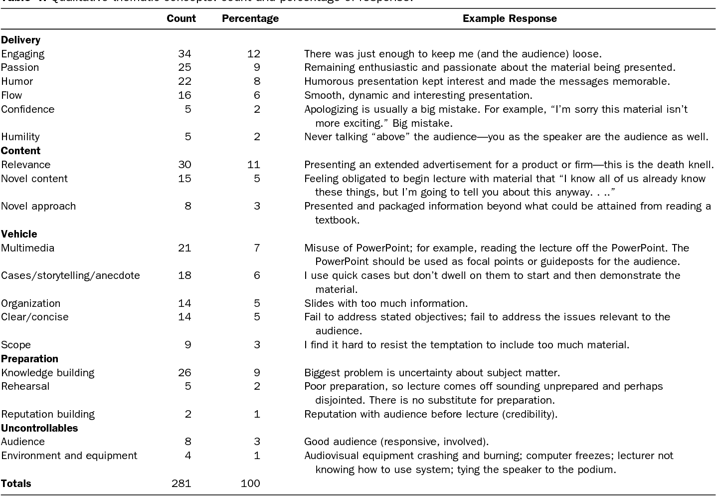 Qualitative analysis of effective lecture strategies in