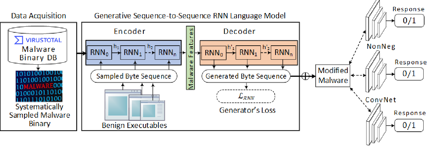 Figure 1 for Binary Black-box Evasion Attacks Against Deep Learning-based Static Malware Detectors with Adversarial Byte-Level Language Model