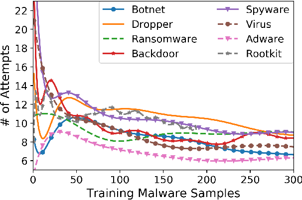 Figure 3 for Binary Black-box Evasion Attacks Against Deep Learning-based Static Malware Detectors with Adversarial Byte-Level Language Model