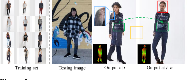 Figure 2 for Pose-Guided Human Animation from a Single Image in the Wild