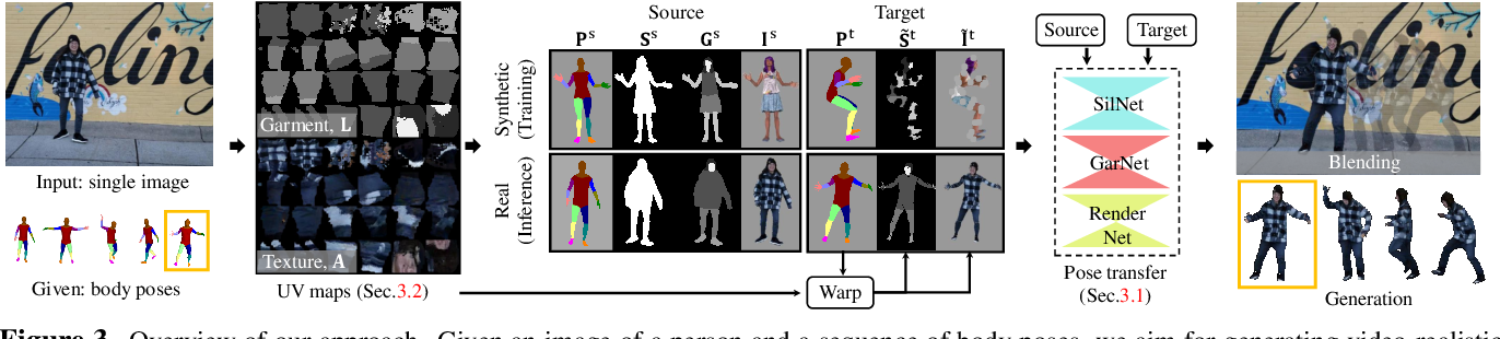 Figure 4 for Pose-Guided Human Animation from a Single Image in the Wild
