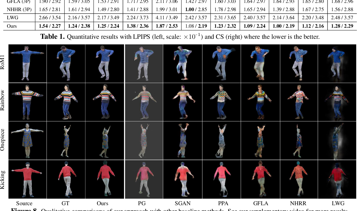 Figure 1 for Pose-Guided Human Animation from a Single Image in the Wild
