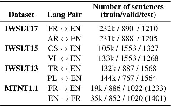 Figure 2 for Adversarial Subword Regularization for Robust Neural Machine Translation