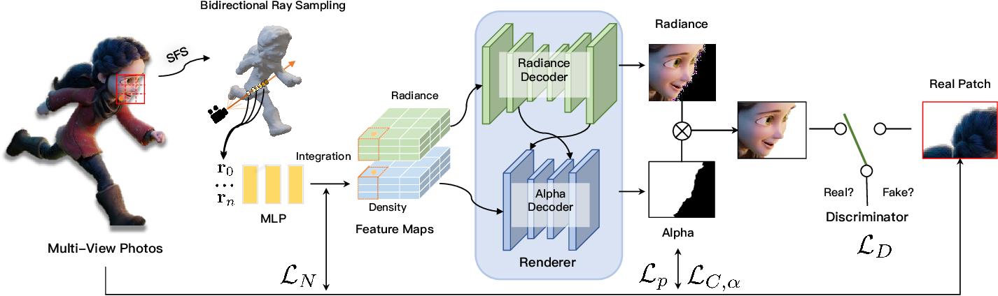 Figure 3 for Convolutional Neural Opacity Radiance Fields