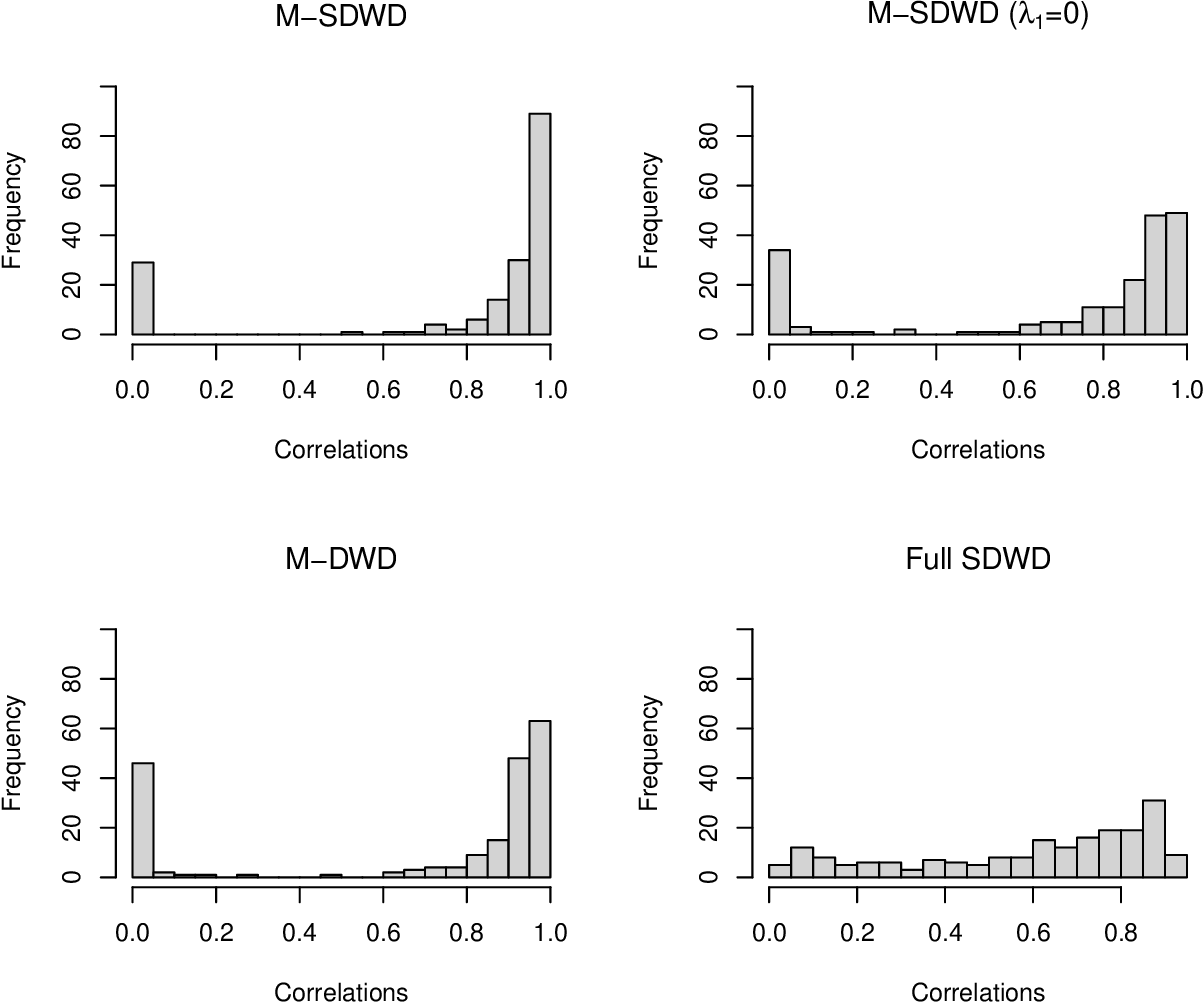 Figure 2 for Multiway sparse distance weighted discrimination