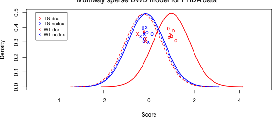 Figure 4 for Multiway sparse distance weighted discrimination