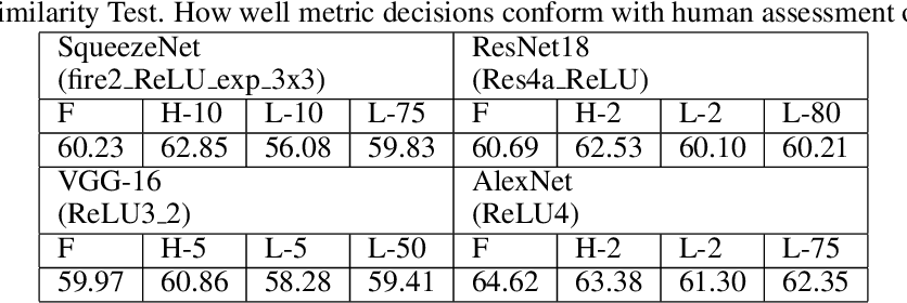 Figure 4 for A Psychovisual Analysis on Deep CNN Features for Perceptual Metrics and A Novel Psychovisual Loss
