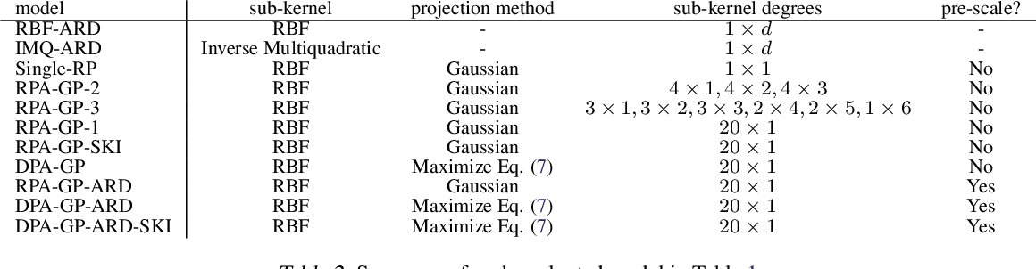 Figure 4 for Randomly Projected Additive Gaussian Processes for Regression
