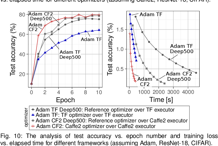 Figure 2 for A Modular Benchmarking Infrastructure for High-Performance and Reproducible Deep Learning