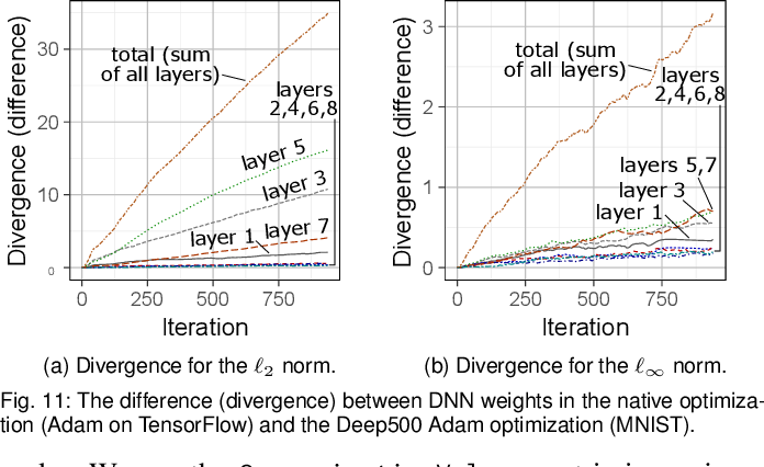 Figure 3 for A Modular Benchmarking Infrastructure for High-Performance and Reproducible Deep Learning