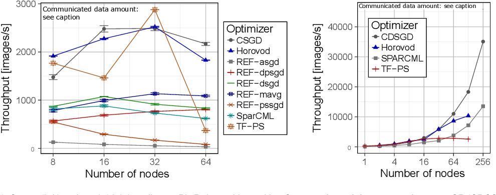 Figure 4 for A Modular Benchmarking Infrastructure for High-Performance and Reproducible Deep Learning