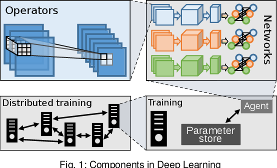 Figure 1 for A Modular Benchmarking Infrastructure for High-Performance and Reproducible Deep Learning