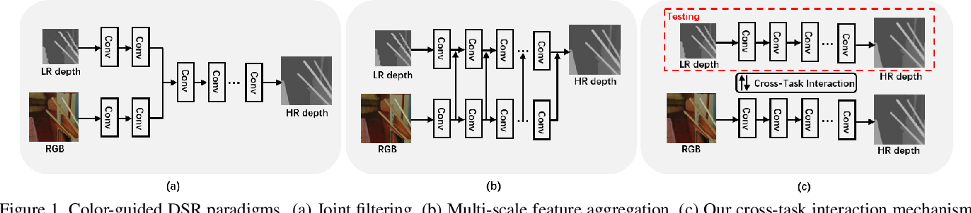 Figure 1 for Learning Scene Structure Guidance via Cross-Task Knowledge Transfer for Single Depth Super-Resolution