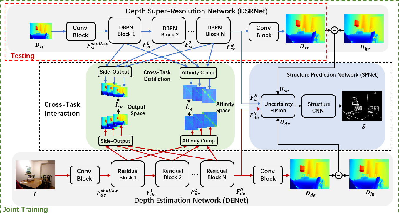 Figure 2 for Learning Scene Structure Guidance via Cross-Task Knowledge Transfer for Single Depth Super-Resolution