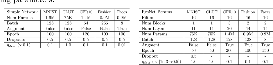 Figure 2 for Adaptive Convolution Kernel for Artificial Neural Networks