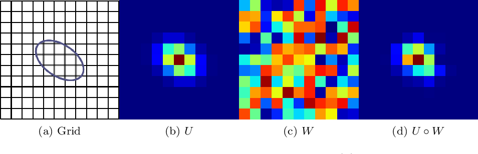 Figure 1 for Adaptive Convolution Kernel for Artificial Neural Networks