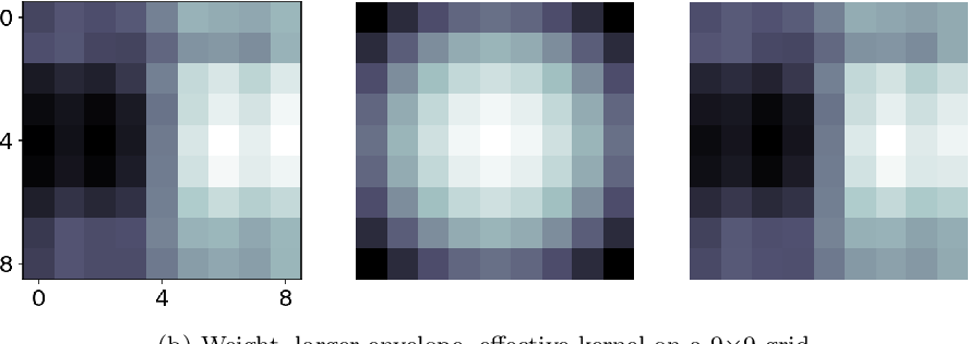 Figure 3 for Adaptive Convolution Kernel for Artificial Neural Networks