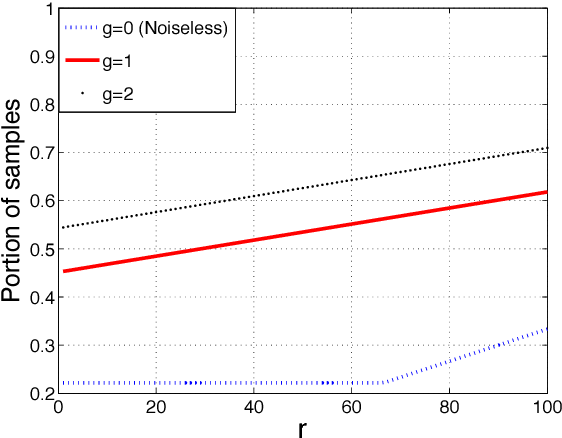 Figure 1 for On Deterministic Sampling Patterns for Robust Low-Rank Matrix Completion