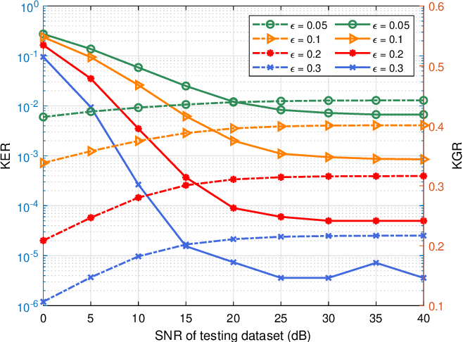 Figure 2 for Deep Learning-based Physical-Layer Secret Key Generation for FDD Systems