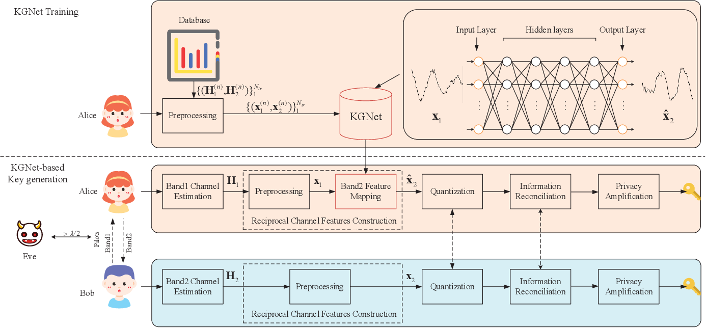 Figure 1 for Deep Learning-based Physical-Layer Secret Key Generation for FDD Systems