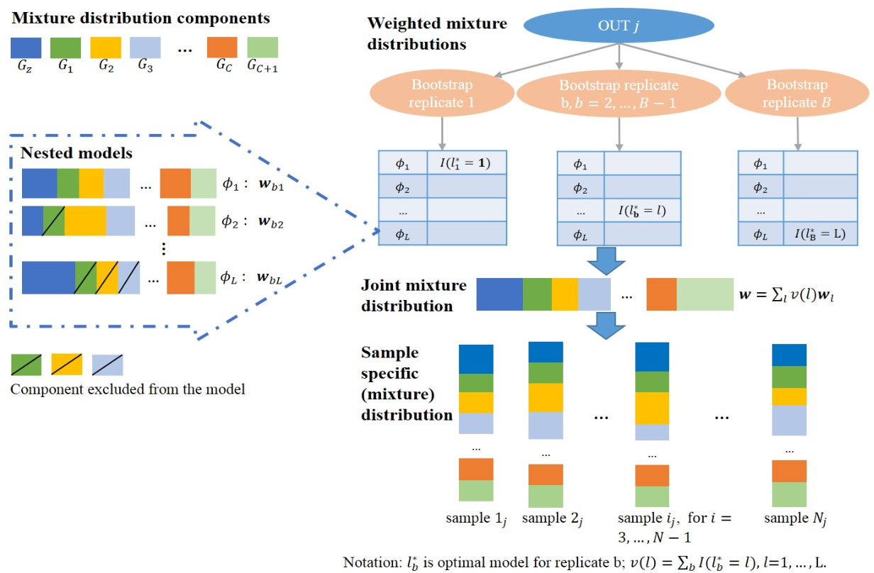 Figure 1 for DCMD: Distance-based Classification Using Mixture Distributions on Microbiome Data