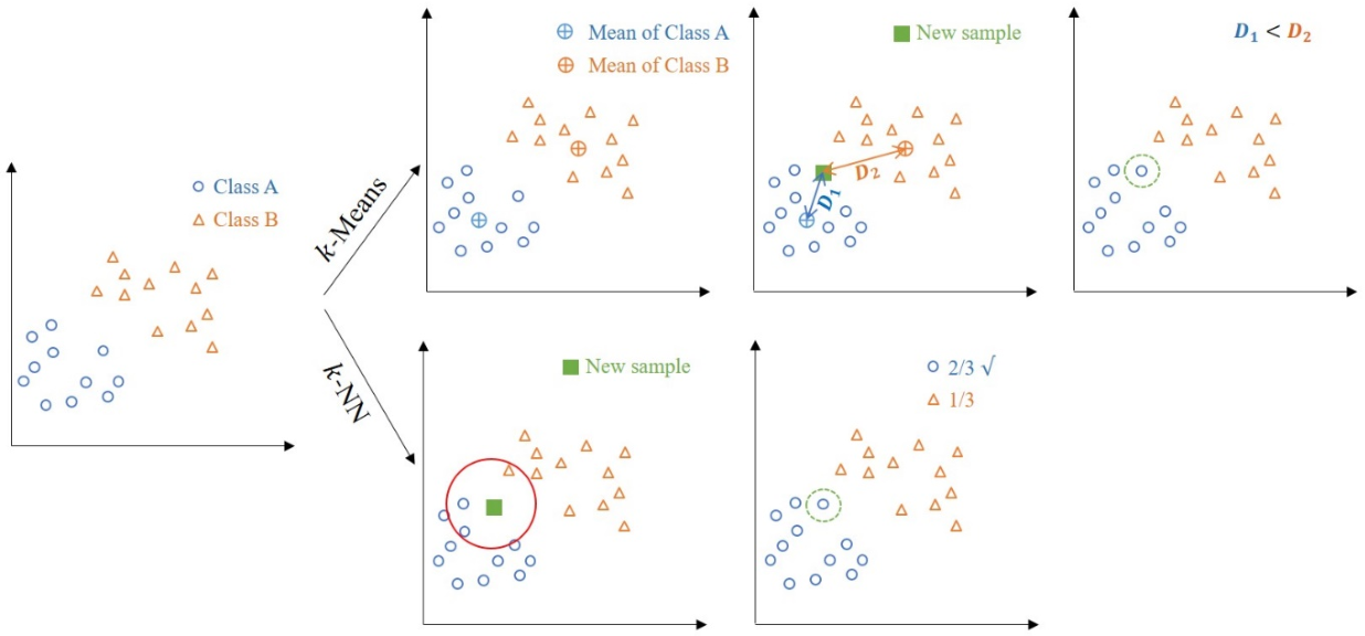 Figure 3 for DCMD: Distance-based Classification Using Mixture Distributions on Microbiome Data