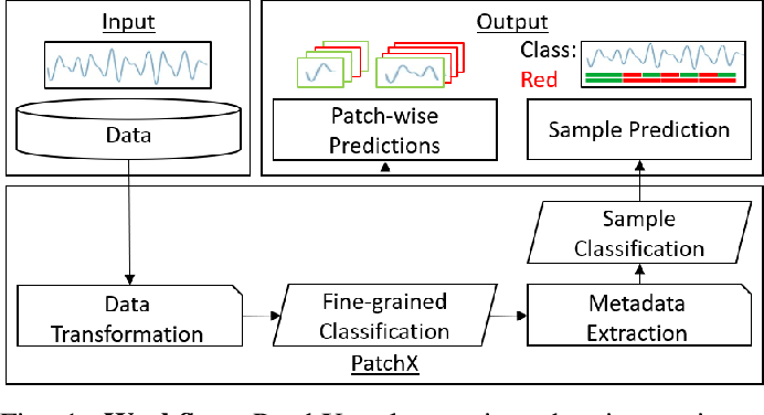 Figure 1 for PatchX: Explaining Deep Models by Intelligible Pattern Patches for Time-series Classification