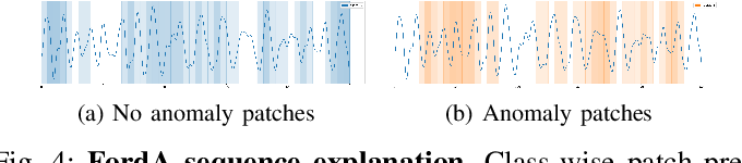 Figure 4 for PatchX: Explaining Deep Models by Intelligible Pattern Patches for Time-series Classification