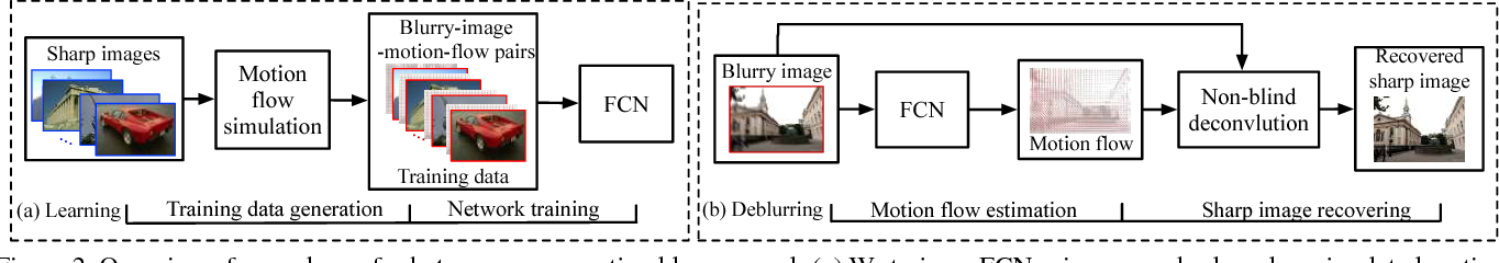 Figure 3 for From Motion Blur to Motion Flow: a Deep Learning Solution for Removing Heterogeneous Motion Blur