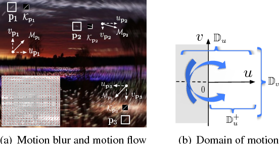 Figure 4 for From Motion Blur to Motion Flow: a Deep Learning Solution for Removing Heterogeneous Motion Blur