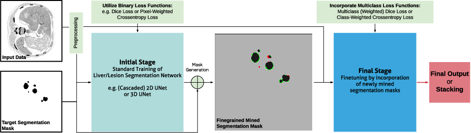 Figure 1 for Boosting Liver and Lesion Segmentation from CT Scans By Mask Mining